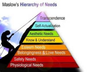 Maslow's Heirarchy of Needs:  The Ascent from Deficit Needs to Self-Actualization Needs